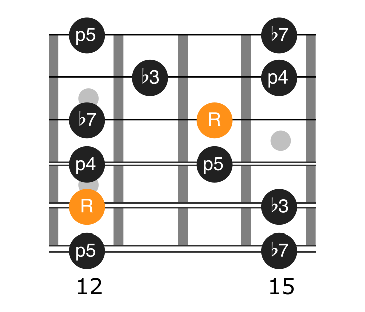 Minor pentatonic position 4 scale diagram