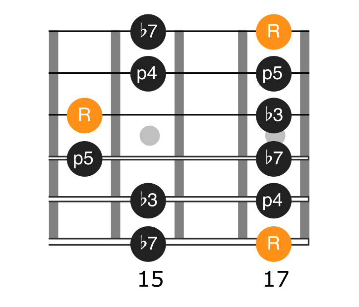 Diagram of the 5th position of the a minor pentatonic scale