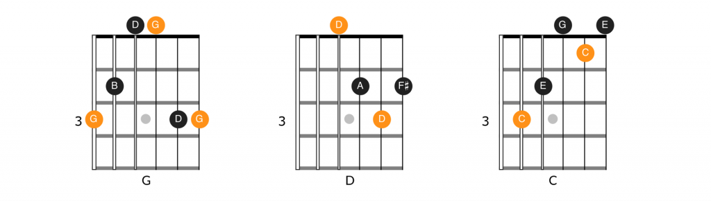 Chord diagrams for G major, D major and C major