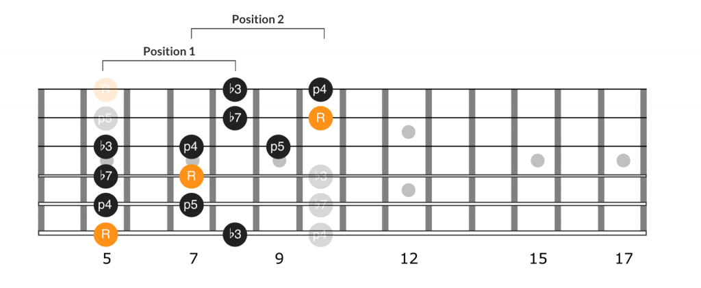 Extension one of the minor pentatonic scale first position