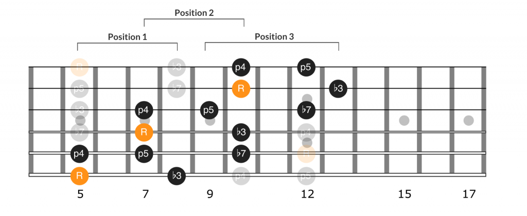 Extending the pentatonic scale from position 1 to position 3