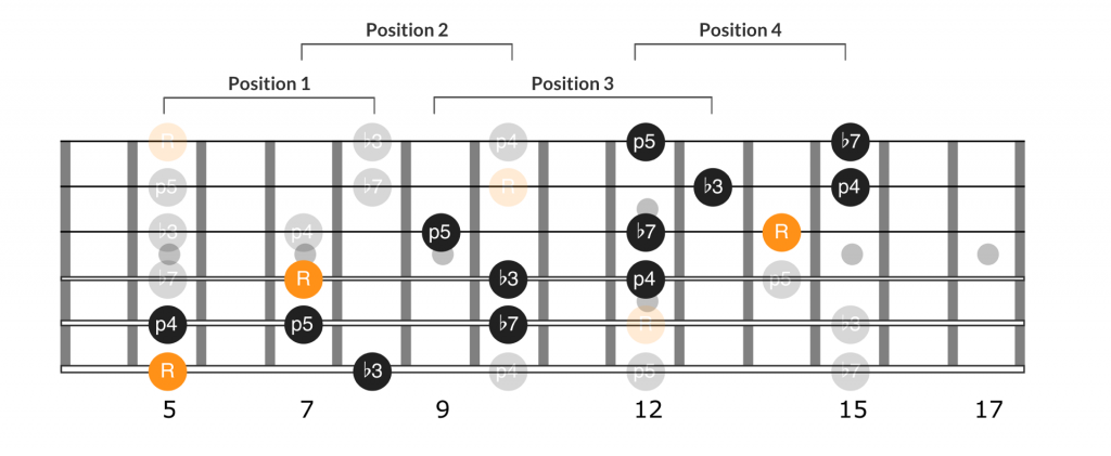 Pentatonic scale spanning positions 1 through 4
