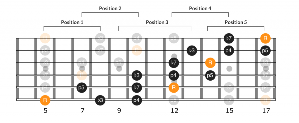Fourth extension of minor pentatonic scale spanning positions 1 through 5