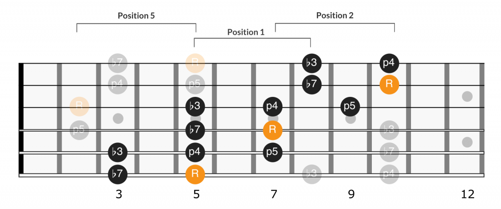 Main pentatonic scale extension fretboard diagram