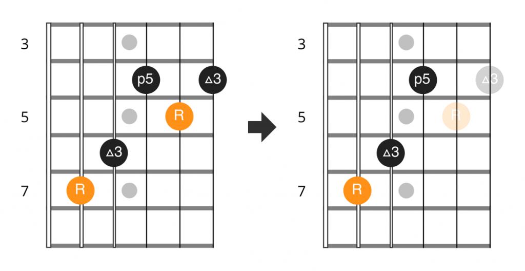 Snow riff E major chord and triad diagram