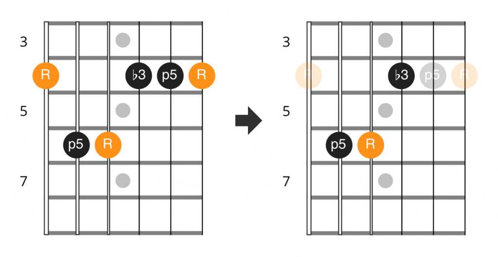 Snow G#m chord and triad