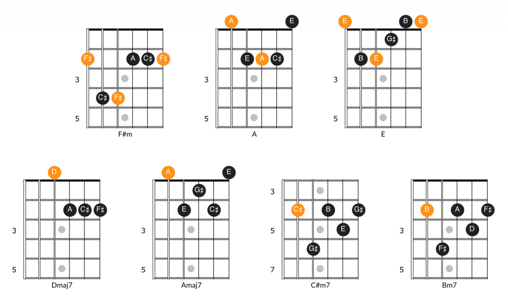 Chords for Pink Floyd's Time