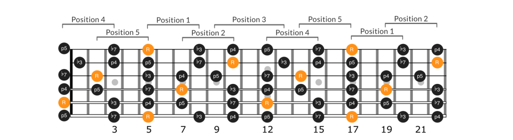 Fretboard diagram of all of the a minor pentatonic scale positions connected across the entire guitar fretboard