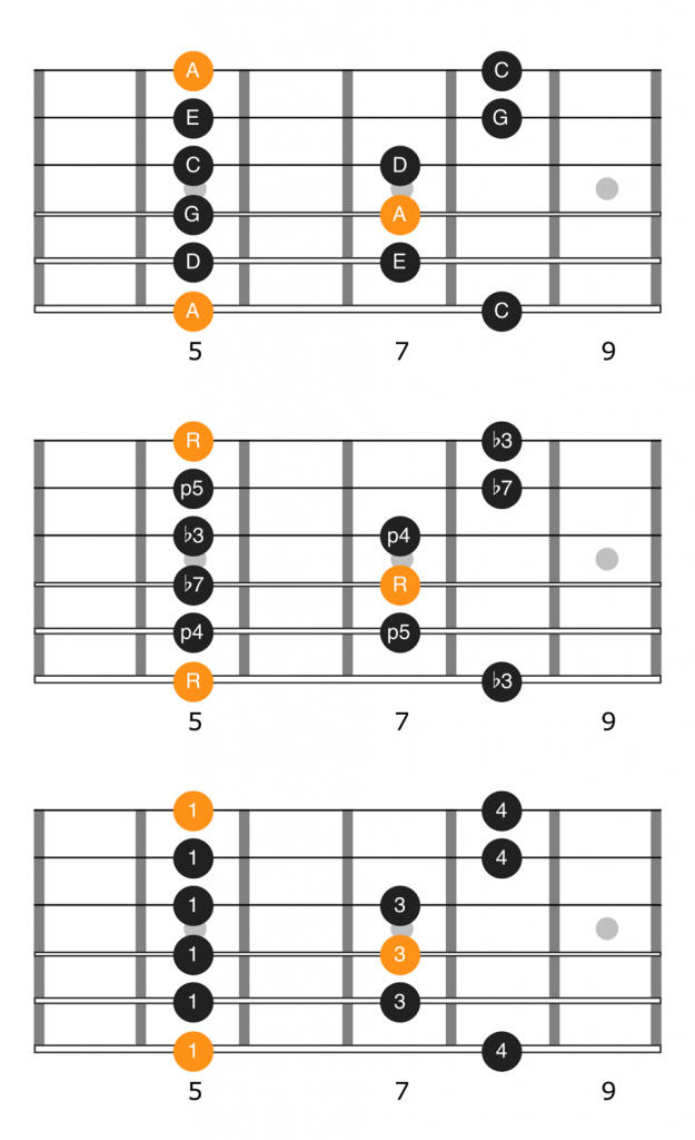 Notes, intervals, and fingering diagram for the first position of the A minor pentatonic scale