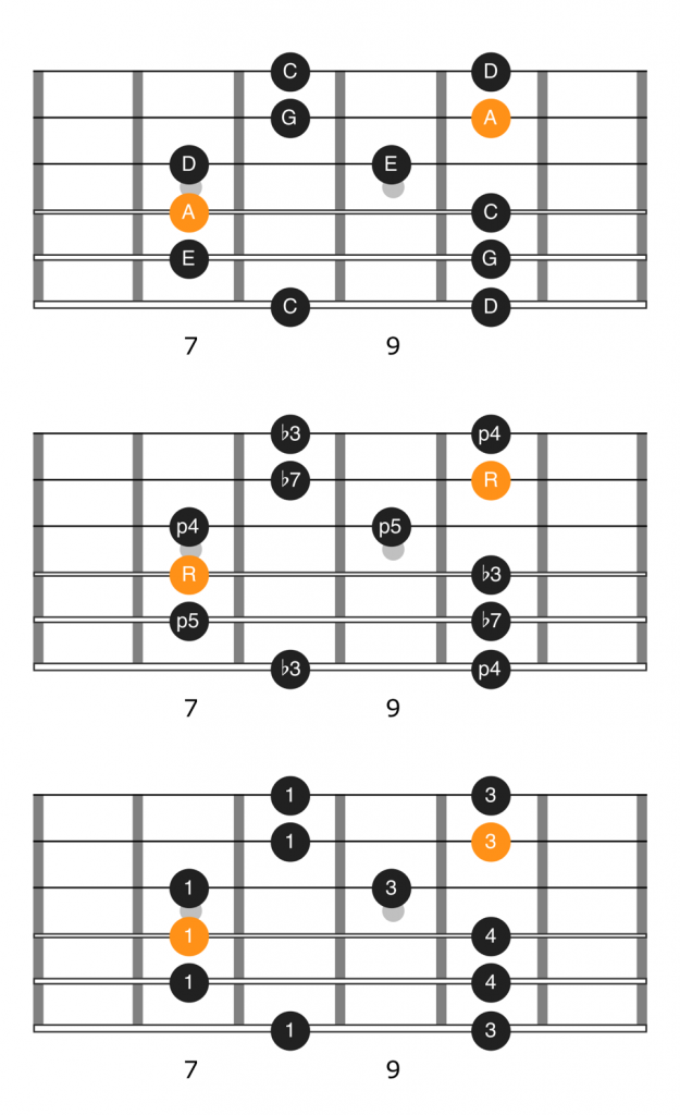 Notes, intervals, and fingering diagram for the second position of the A minor pentatonic scale