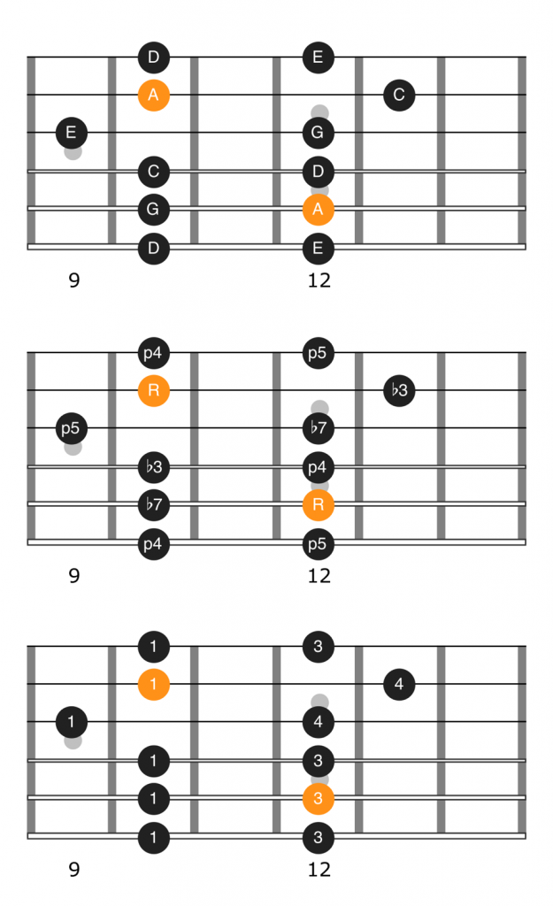 Notes, intervals, and fingering diagram for the third position of the A minor pentatonic scale