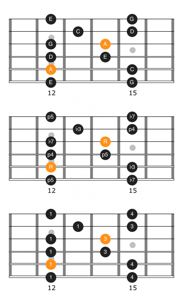 Notes, intervals, and fingering diagram for the fourth position of the A minor pentatonic scale