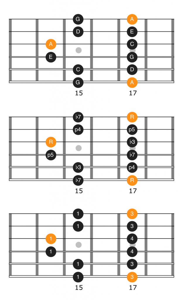 Notes, intervals, and fingering diagram for the fifth position of the A minor pentatonic scale
