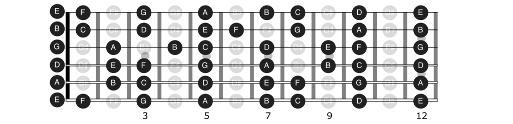 All natural notes on guitar up to the 12th fret