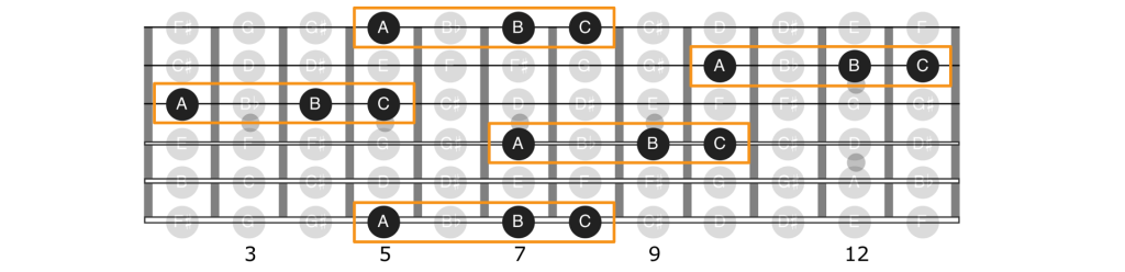 Note groupings on guitar