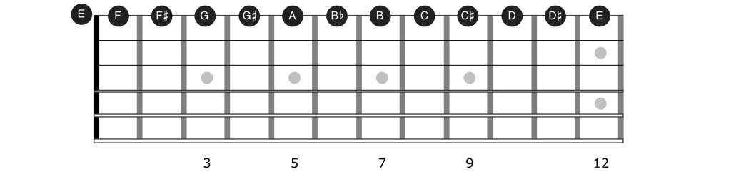 Guitar notes for string 1