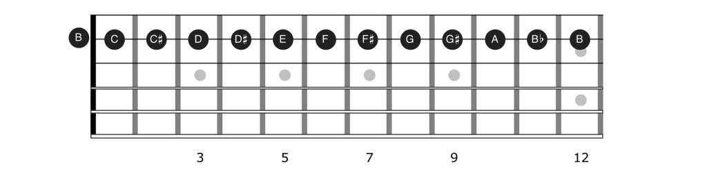 Notes of string 2 on the guitar