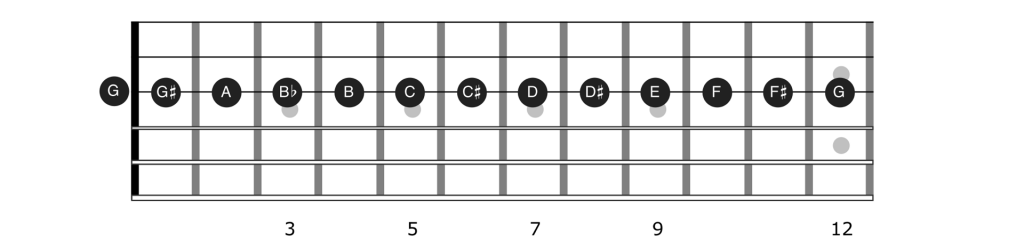 Notes of string 3 on the guitar