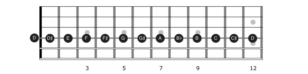Guitar notes on string 4
