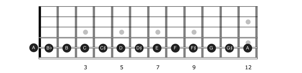 Notes on the 5th string of the guitar