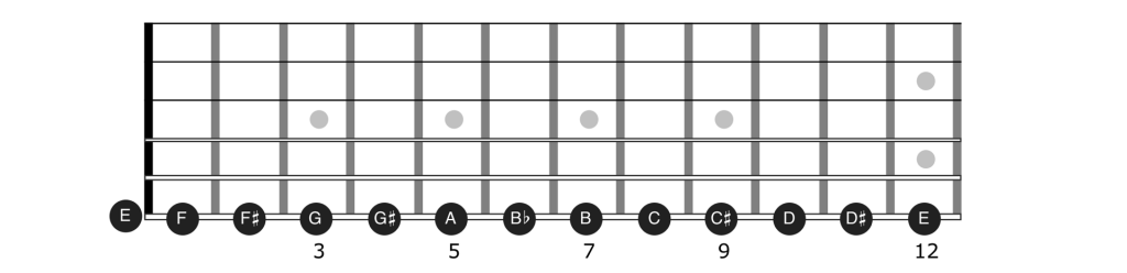 Guitar notes on string 6