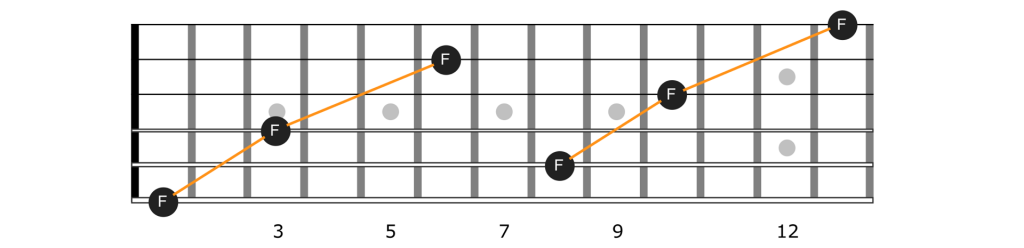 Octave notes on the guitar by string