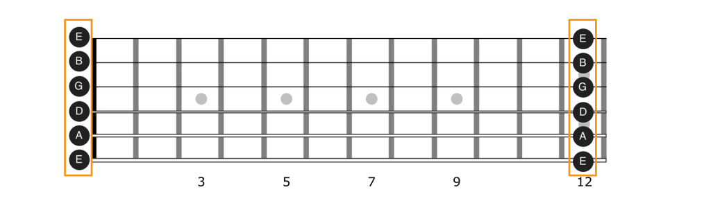 Open and 12th fret notes on the guitar