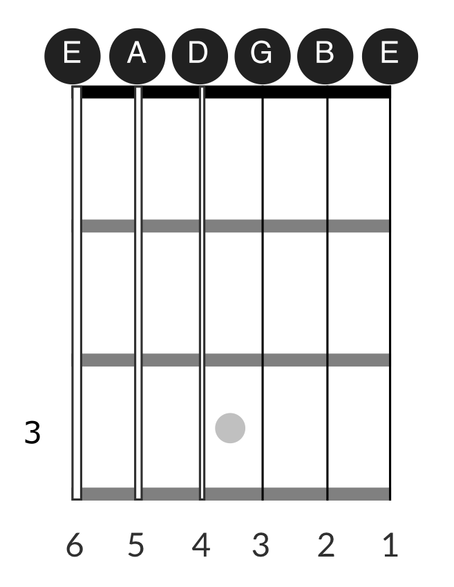 Open notes on the guitar fretboard for strings 1 through 6