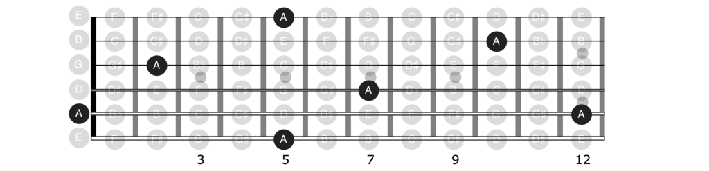 Single notes on the guitar by string