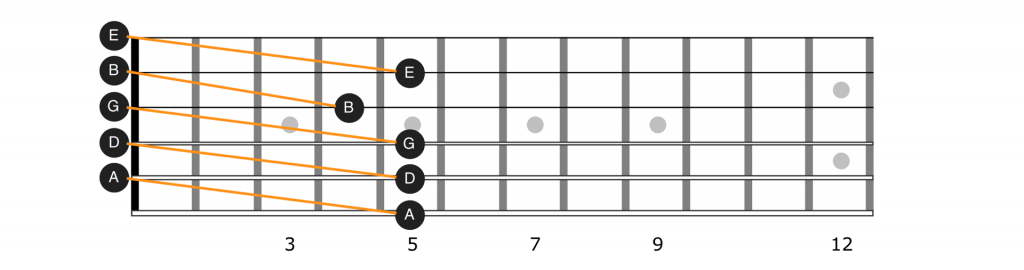 Tuning notes on guitar by string