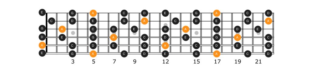 Diagram of all the notes of the A minor pentatonic scale on the whole guitar fretboard