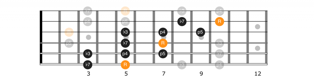 Notes on guitar fretboard using the pentatonic extensions.