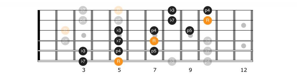 A minor pentatonic scale extension for positions 5, 1, and 2