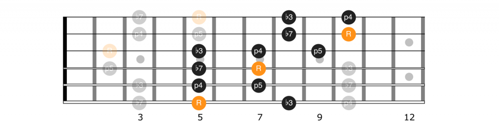 A minor pentatonic scale extension for positions 1 and 2
