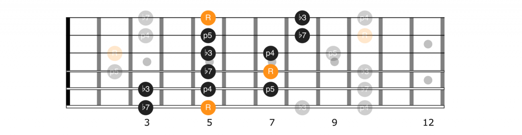 A minor pentatonic scale extension for positions 5 and 1