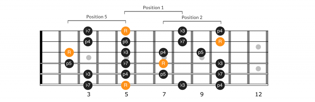 Neck diagram of positions 5, 1, and 2 of the A minor pentatonic