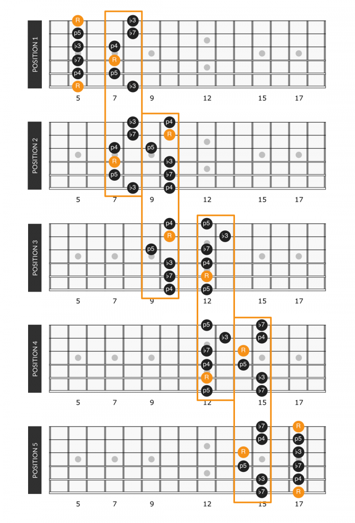 A minor pentatonic scale positions