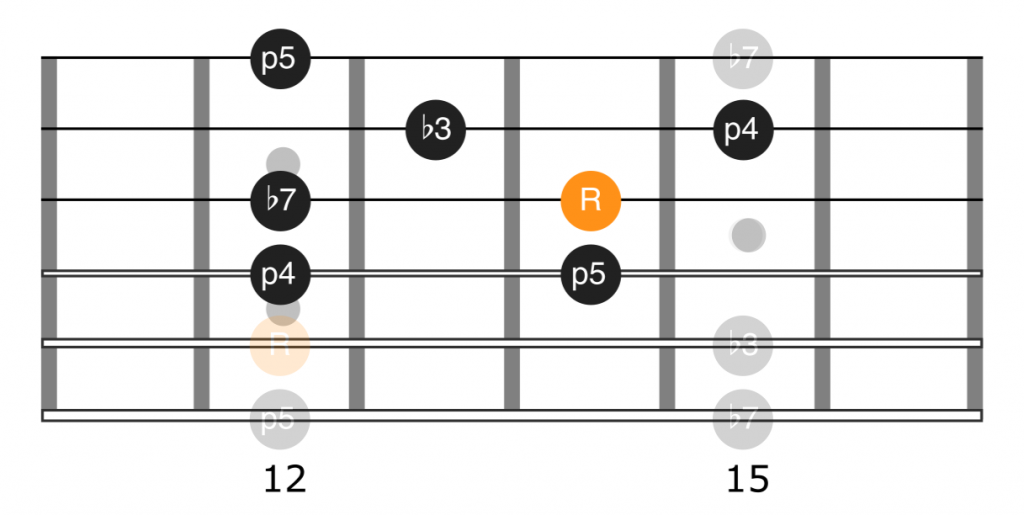 Fretboard diagram of the notes of Buddy Guy's Aint No Sunshine guitar lick