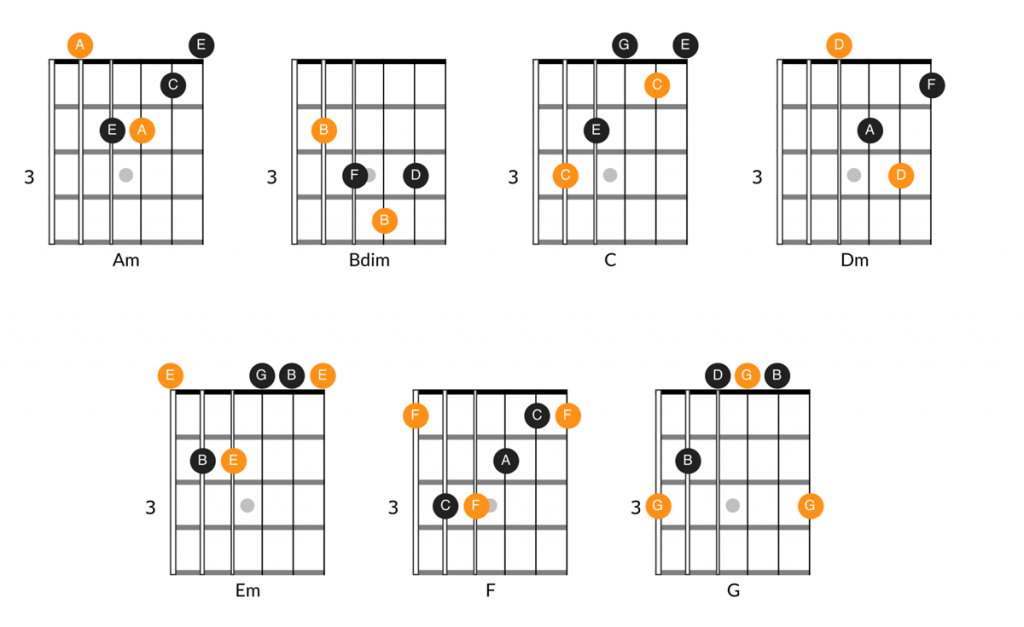 Chord diagrams for all of the chords in the key of A minor.