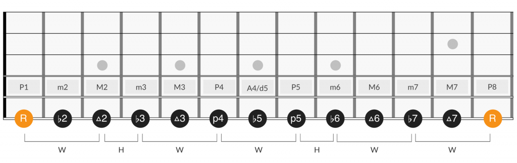 Fretboard diagram of minor scale intervals from the chromatic scale