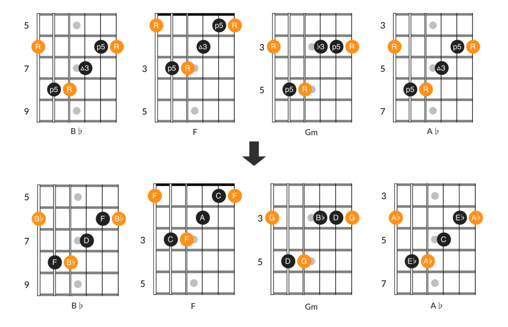Chord diagrams of the opening chord progression to Soulshine by The Allman Brothers Band