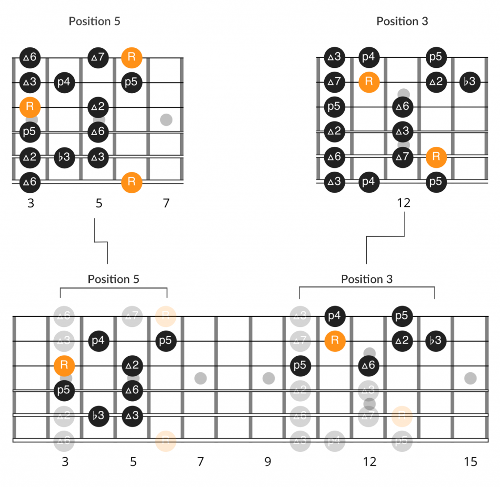 Scale diagrams for the B♭ major scales used in the intro to Soulshine by Warren Haynes.
