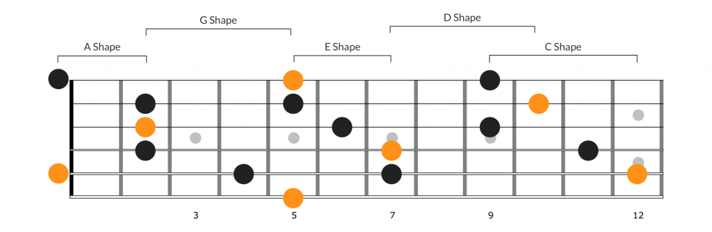 A chords using all CAGED chord forms