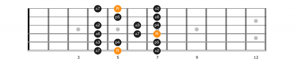 Fretboard diagram for position 1 of the A major scale