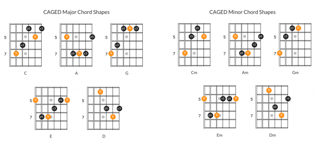 Diagrams for the CAGED major and minor chord shapes