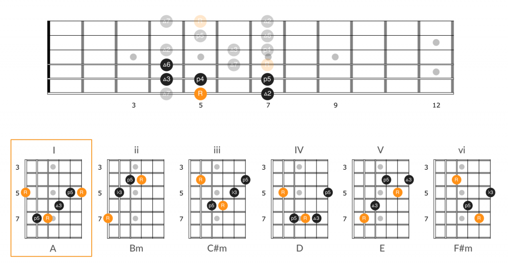 Diagram for applying the guitar number system to position 1 of the A major scale