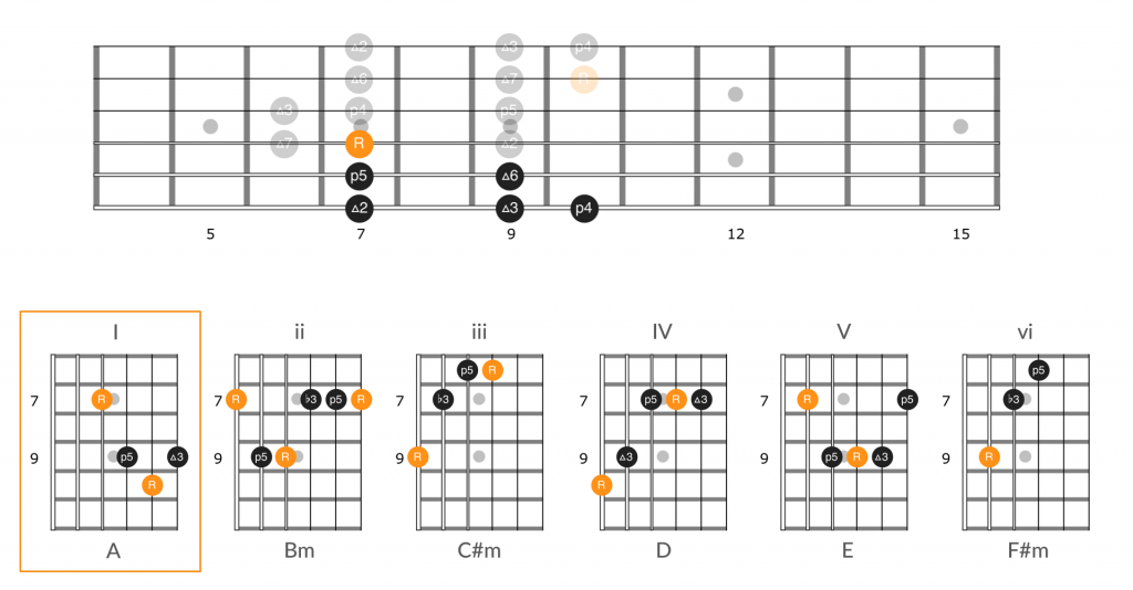 Chords by number in position 2 of the A major scale utilizing the guitar number system.