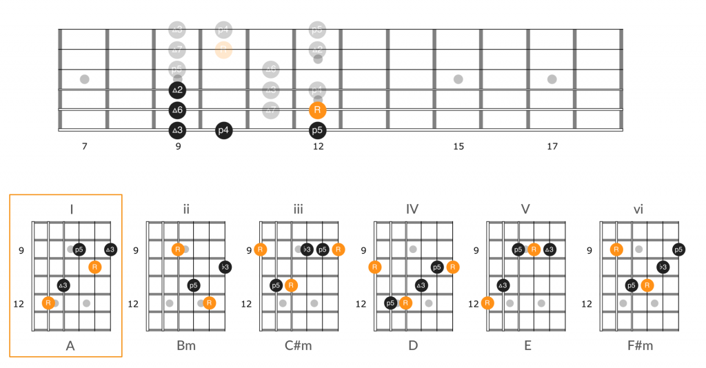 Applying the guitar number system to chords in position 3 of the A major scale