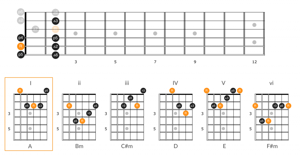 Chords by number in position 4 of the A major scale utilizing the guitar number system