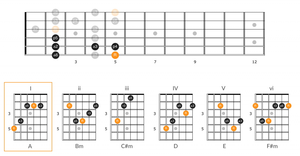 Chords by number in position 5 of the A major scale